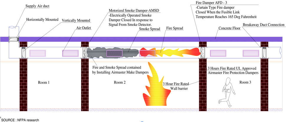 Fire dampers usage