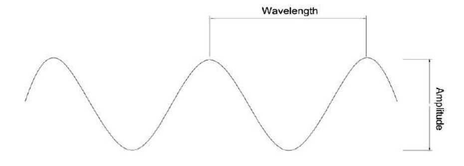 sound-attenuator sound wave